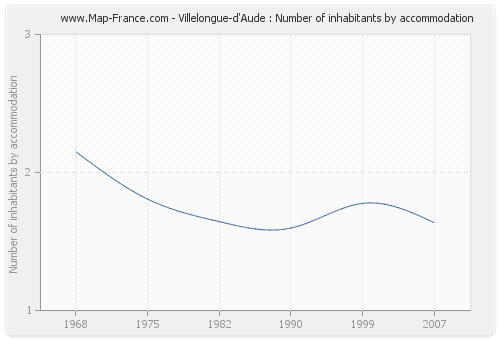 Villelongue-d'Aude : Number of inhabitants by accommodation