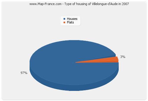 Type of housing of Villelongue-d'Aude in 2007