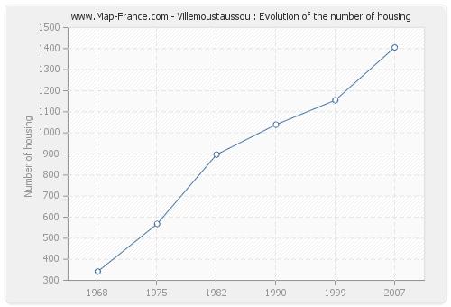 Villemoustaussou : Evolution of the number of housing