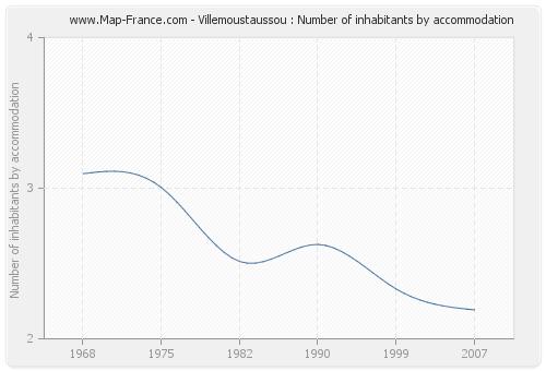 Villemoustaussou : Number of inhabitants by accommodation