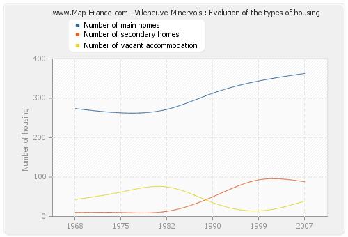 Villeneuve-Minervois : Evolution of the types of housing