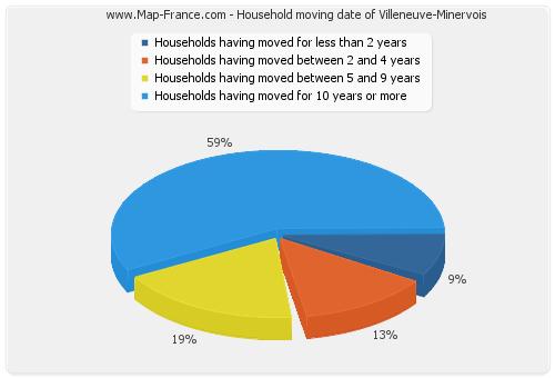 Household moving date of Villeneuve-Minervois