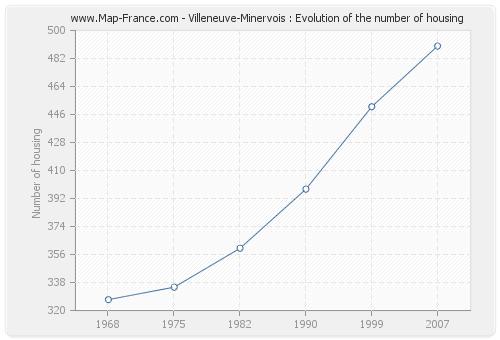 Villeneuve-Minervois : Evolution of the number of housing