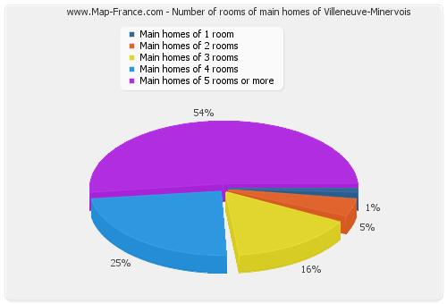 Number of rooms of main homes of Villeneuve-Minervois