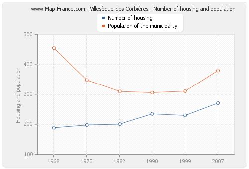 Villesèque-des-Corbières : Number of housing and population