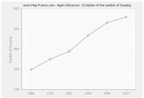 Agen-d'Aveyron : Evolution of the number of housing