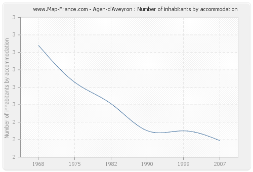 Agen-d'Aveyron : Number of inhabitants by accommodation
