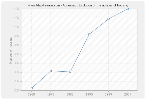 Aguessac : Evolution of the number of housing