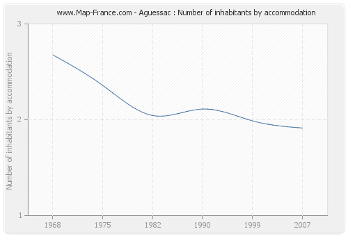 Aguessac : Number of inhabitants by accommodation