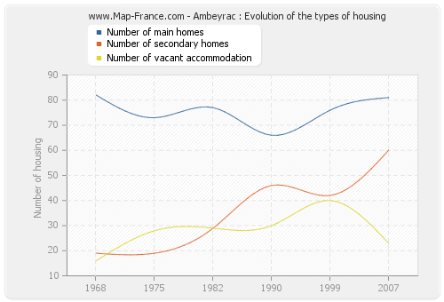 Ambeyrac : Evolution of the types of housing