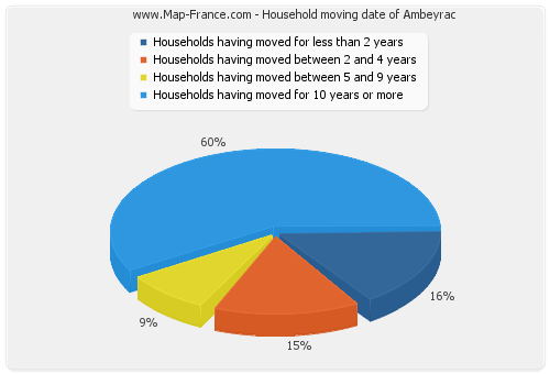 Household moving date of Ambeyrac