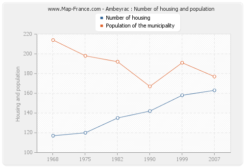 Ambeyrac : Number of housing and population