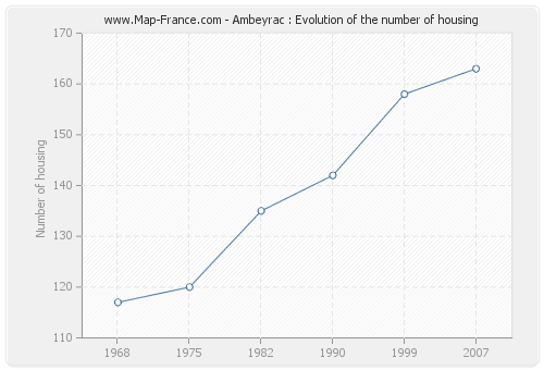 Ambeyrac : Evolution of the number of housing