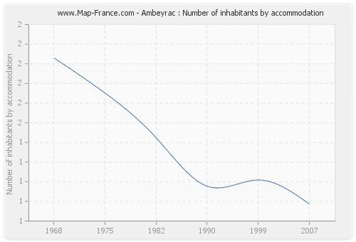 Ambeyrac : Number of inhabitants by accommodation