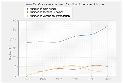 Arques : Evolution of the types of housing