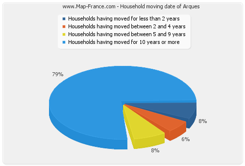Household moving date of Arques