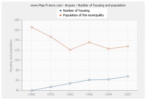 Arques : Number of housing and population