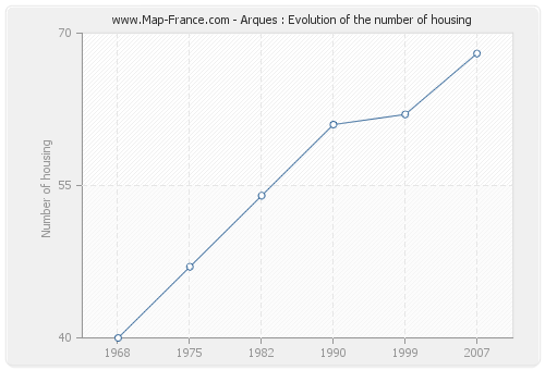 Arques : Evolution of the number of housing