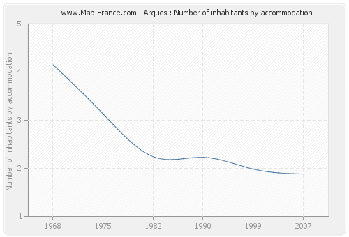 Arques : Number of inhabitants by accommodation