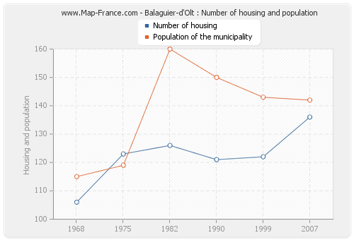 Balaguier-d'Olt : Number of housing and population