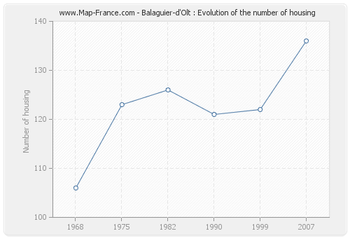 Balaguier-d'Olt : Evolution of the number of housing