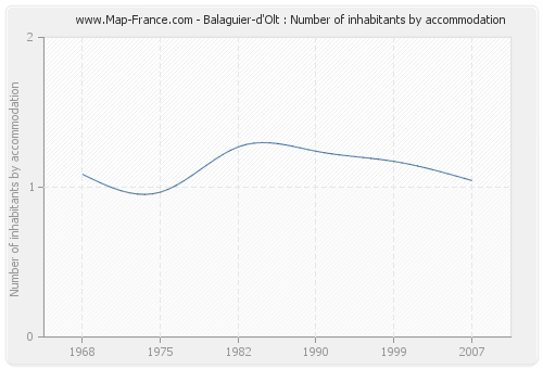 Balaguier-d'Olt : Number of inhabitants by accommodation