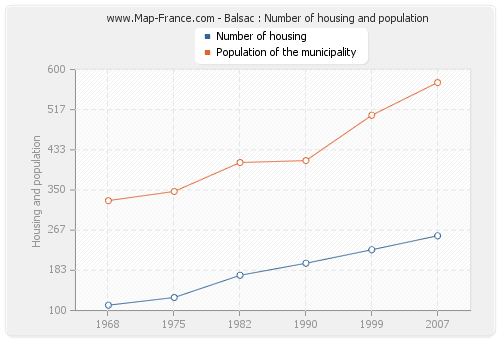 Balsac : Number of housing and population