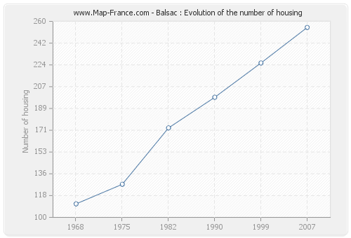 Balsac : Evolution of the number of housing