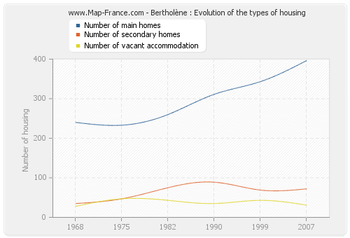 Bertholène : Evolution of the types of housing