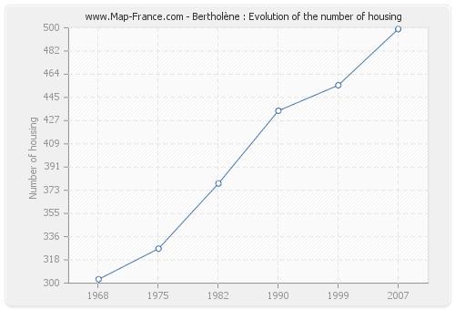 Bertholène : Evolution of the number of housing