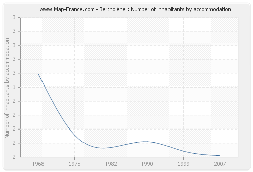 Bertholène : Number of inhabitants by accommodation
