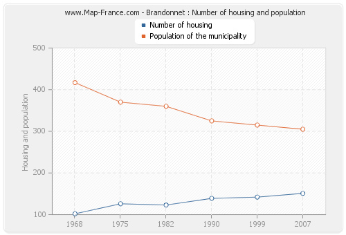 Brandonnet : Number of housing and population