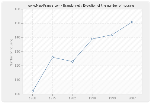 Brandonnet : Evolution of the number of housing