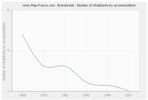 Brandonnet : Number of inhabitants by accommodation