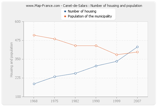 Canet-de-Salars : Number of housing and population