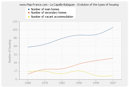 La Capelle-Balaguier : Evolution of the types of housing