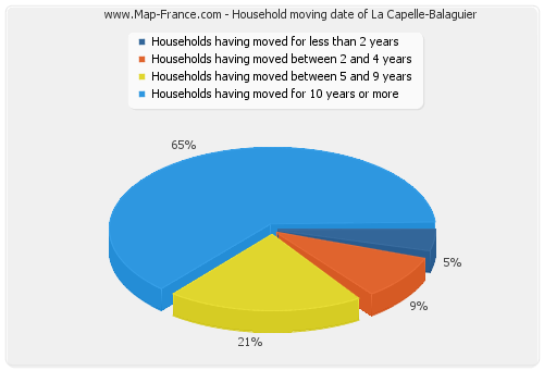 Household moving date of La Capelle-Balaguier