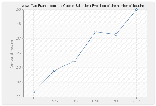 La Capelle-Balaguier : Evolution of the number of housing