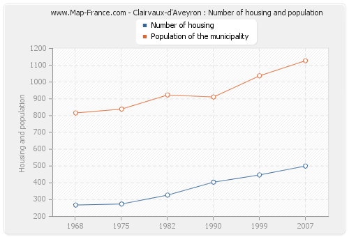 Clairvaux-d'Aveyron : Number of housing and population
