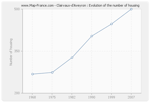 Clairvaux-d'Aveyron : Evolution of the number of housing