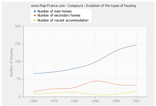 Compeyre : Evolution of the types of housing