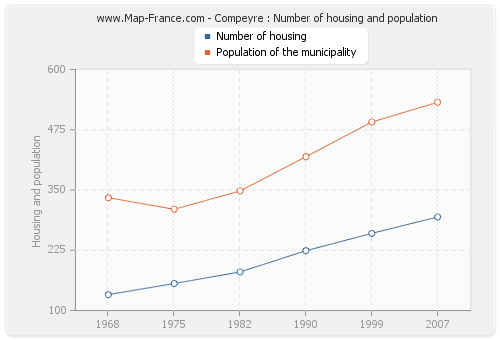 Compeyre : Number of housing and population