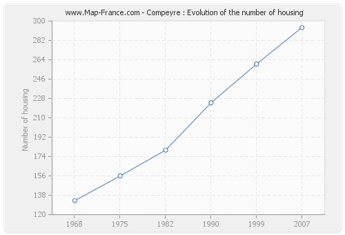Compeyre : Evolution of the number of housing