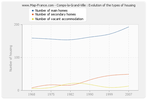 Comps-la-Grand-Ville : Evolution of the types of housing