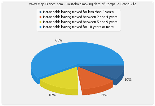 Household moving date of Comps-la-Grand-Ville