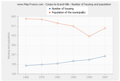 Comps-la-Grand-Ville : Number of housing and population