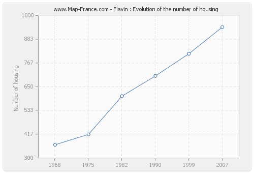 Flavin : Evolution of the number of housing