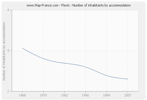 Flavin : Number of inhabitants by accommodation