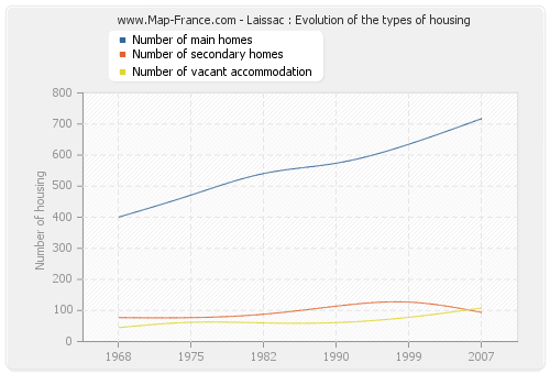 Laissac : Evolution of the types of housing