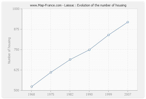 Laissac : Evolution of the number of housing